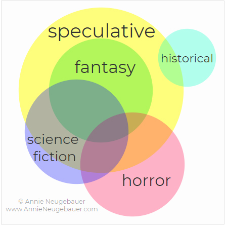 What is speculative fiction annie neugebauer the fast answer fantasy science fiction and horror but as you can see by my hastily drawn diagram update i finally made a nice diagram ccuart Gallery