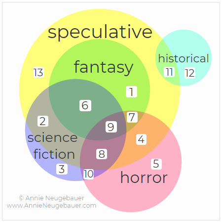 What Is Speculative Fiction? | Annie Neugebauer